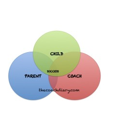 Coaching your own child – The parent-coach, child-player relationship.