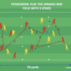 Possession is Nine-tenths of the Game – By Inside Soccer