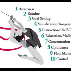 Psychology: Key Factors in Sport